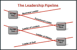 leader_pipeline